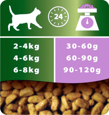 Корм для кошек Pro Plan Sterilised с индейкой (1.5кг)