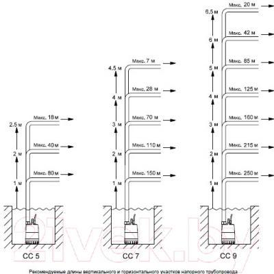Дренажный насос Grundfos Unilift CC7 A1 (96280968)