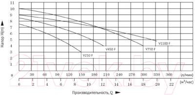 Дренажный насос Unipump Fekapump V 1500F