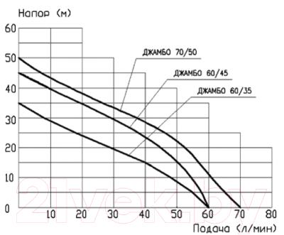 Поверхностный насос Джилекс Джамбо 60/35 П / 3001
