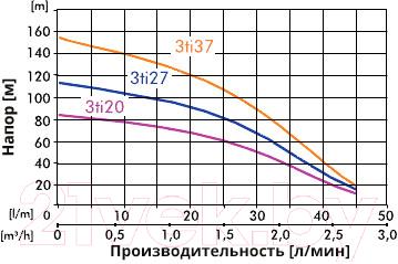 Скважинный насос IBO 3Ti20