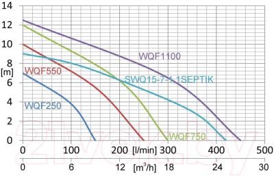 Дренажный насос IBO WQF 550
