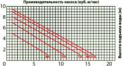 Фекальный насос Jemix GS-550