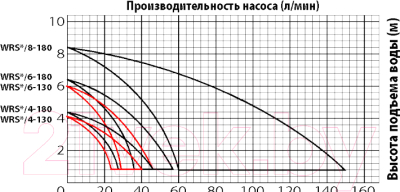 Циркуляционный насос Jemix WRS-25/4-180