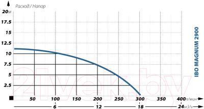 Фекальный насос IBO Magnum 2900 (с поплавком) - График характеристик фекального насоса IBO MAGNUM 2900