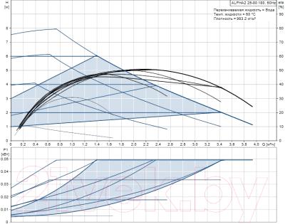 Циркуляционный насос Grundfos Alpha2 32-80 180 (99420020)