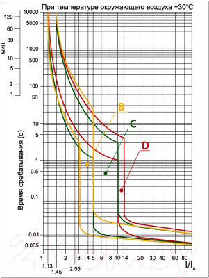 Выключатель автоматический TDM ВА 47-29 3Р 32А (C) 4.5кА / SQ0206-0112
